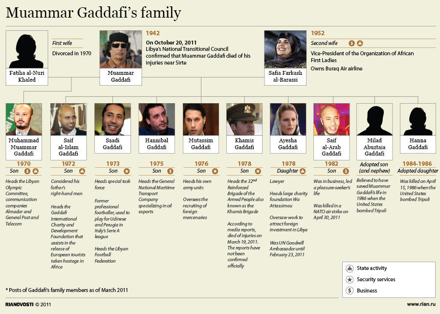family tree fill in